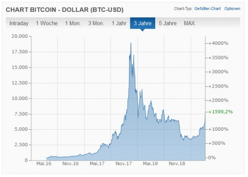 Bitcoin Kurs In Dollar