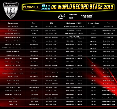 2019World-Record-Stage-list.jpg