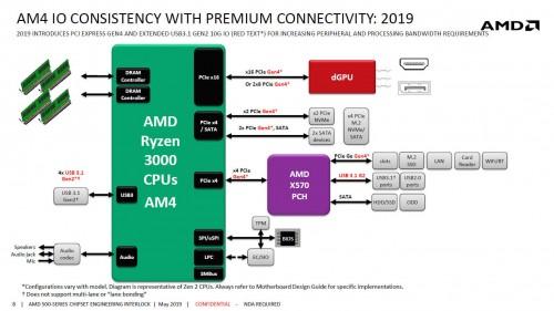 AMD X570: Neue AM4-Mainboards können nicht mehr günstig angeboten werden
