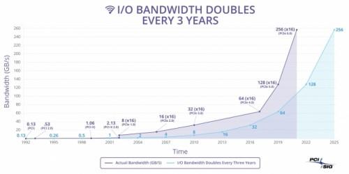 PCI-Express 6.0: Neuer Standard für 2021 mit bis zu 256 GB/s angekündigt