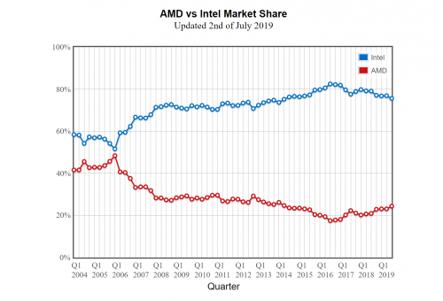 Screenshot_2019-07-03-PassMark-CPU-Benchmarks---AMD-vs-Intel-Market-Share.png