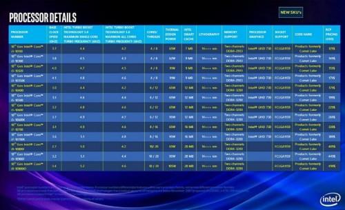 Intel Comet Lake: Die Antwort auf Ryzen 3000 und Zen2 mit neuem Sockel?