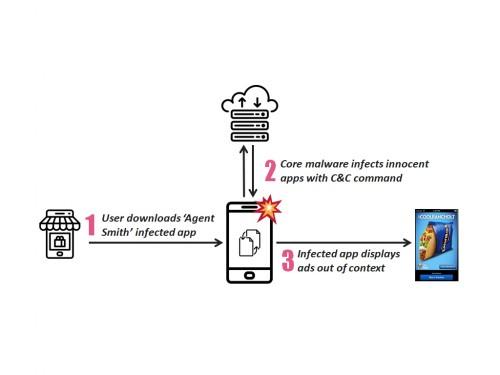 Agent Smith: Bösartige Android-Malware verbreitet sich schnell