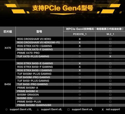 Ryzen 3000: PCI-Express 4.0 auch mit älteren AM4-Mainboards möglich?