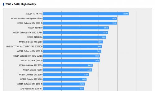 Nvidia GeForce RTX 2080 Super: Nicht einmal 10 Prozent mehr Leistung?