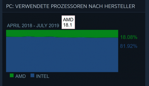Screenshot_2019-08-06-Steam-Hard--Softwareumfrage.png