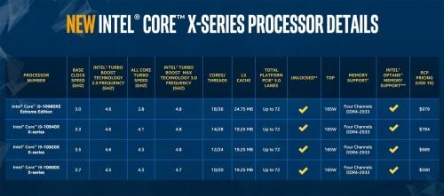 Intel Cascade Lake X: Mit bis zu 18 Kernen für unter 1.000 US-Dollar