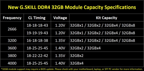 G.SKILL Trident Z Royal: DDR4-Kits mit bis zu 256 Gigabyte Speicher