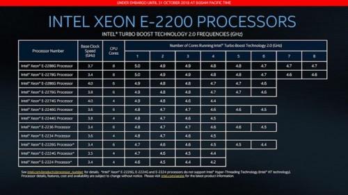 Intel Xeon E2200: Workstation-CPUs mit 8 Kernen und bis zu 5,0 GHz