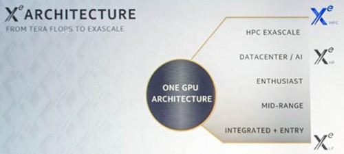 Intel Xe Architektur Xe LP Xe HP Xe HPC