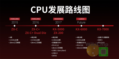 zhaoxin roadmap 2017