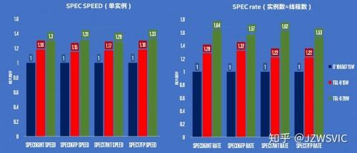 Tiger Lake: Endlich wieder ein Leistungssprung bei Intel-CPUs?