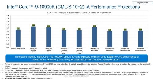 Intel Core i9-10900K soll rund 30 Prozent schneller sein als der Core i9-9900K