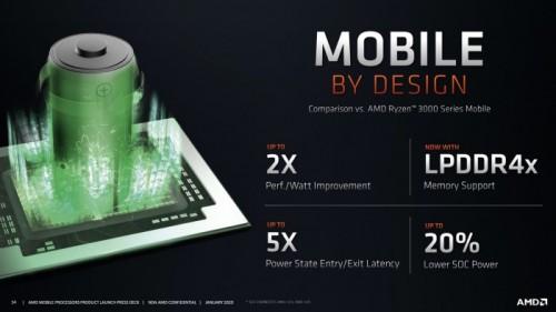 AMD Ryzen 4000: Angriff auf den Notebook-Markt