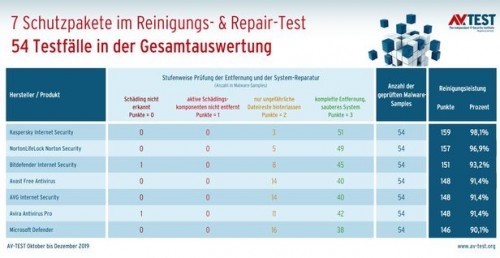 csm_0120_Repair_Suiten_Gesamtauswertung_DE.jpg