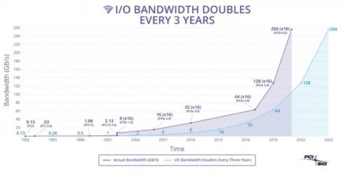 PCI-SIG: PCI-Express-6.0 soll noch 2021 finalisiert werden