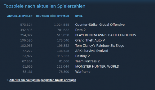 Screenshot_2020-03-16-Steam-Game-and-Player-Statistics1.png