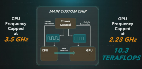Sony PlayStation 5: 10,28 TFLOPS und Abwärtskompatibilität
