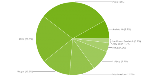 april-2020-android-distribution-chart.png