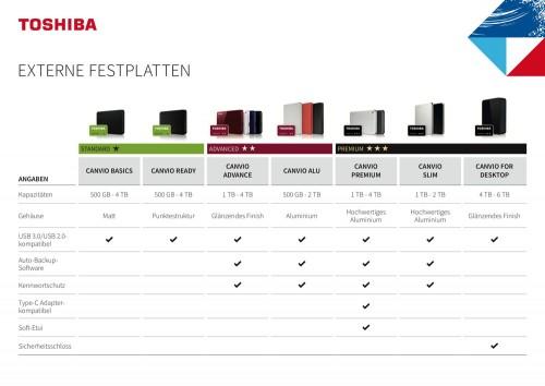 Toshiba: Die sechs wichtigsten Kriterien von externen Festplatten