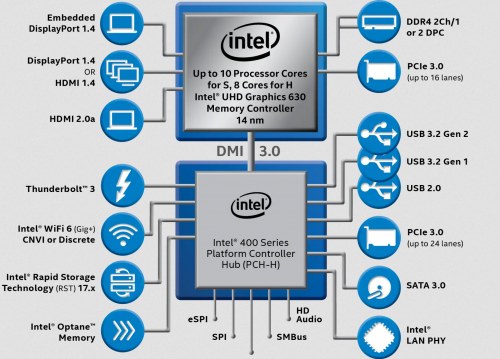 Intel_10thGen_vPro_Series-S-H_BlockDiagram.png