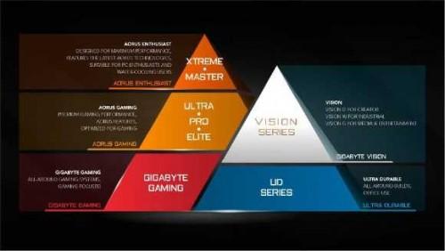 Gigabyte W480 Vision: Workstation-Unterbau für Content Creator