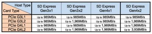 SD-Express: Neuer Standard für extrem schnelle SD-Karten