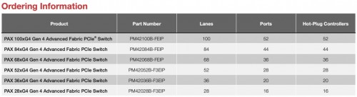 Microchip: PCIe-Switch für bis zu 100 PCIe-4.0-Lanes