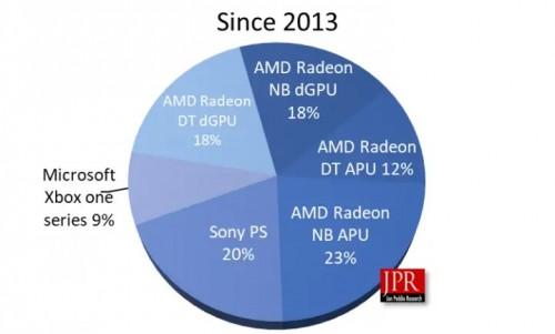AMD liefert mehr GPUs aus als Intel und Nvidia