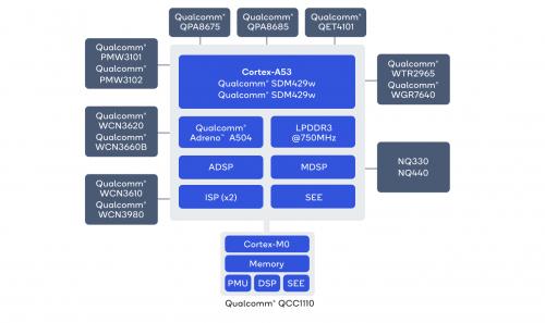 Snapdragon Wear 4100+: Mehr Leistung und mehr Features