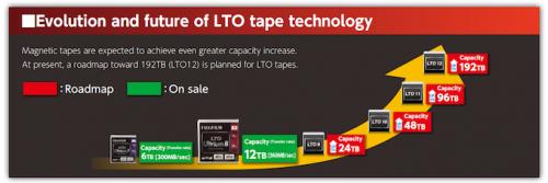 LTO-Roadmap_575px.png