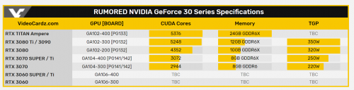 Screenshot_2020-07-08-NVIDIA-GeForce-RTX-3070-Ti-SUPER-and-RTX-3070-rumored-to-feature-GA104-GPU---VideoCardz-com.png