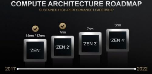 AMD Zen 4: Erste 5-nm-Chips mit Zen-4-Architektur für 2022 geplant