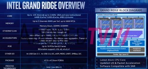 Intel Atom-CPUs: Grand-Ridge mit DDR5 und PCIe-4.0?