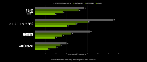 nvidia-reflex-system-latency-performance-chart.png