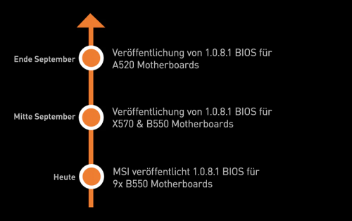 Bild: MSI: Neue BIOS-Versionen für AM4-Mainboards mit 500er-Chipsätzen