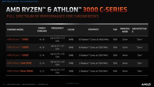 AMD-C-Serie.jpg