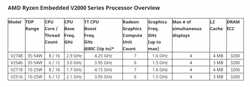 Screenshot_2020-11-10-AMD-Unveils-AMD-Ryzen-Embedded-V2000-Processors-with-Enhanced-Performance-and-Power-Efficiency.png
