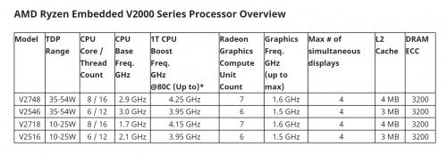 AMD Ryzen Embedded V2000: Industrie-PCs mit 8K-Unterstützung
