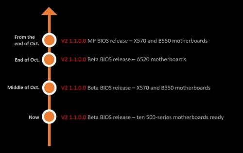 MSI X570 und B550 mit Overclocking-Möglichkeiten für Ryzen-5000-CPUs