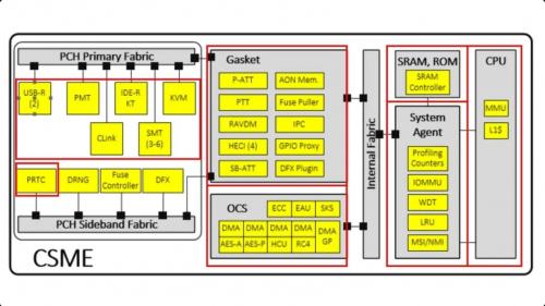 Intel Management Engine CSME 15.0: Neue Details der Engine der Tiger-Lake Prozessoren