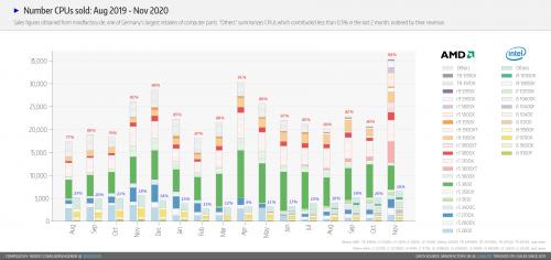 AMD Ryzen 5000: CPUs verkaufen sich trotz höherer Preise sehr gut
