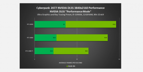 Cyberpunk_2077_NVIDIA_GeForce_RTX_Official_PC_Performance_benchmarks_With_Ray_Tracing_DLSS_on_RTX_3090_RTX_3080_RTX_3070_RTX_3060_Ti__1.png