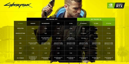 csm_cyberpunk_2077_nvidia_geforce_recommended_system_specs_b9a197d604.jpg