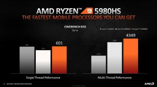 AMD Ryzen 5000: Leistungsstarke CPUs für neue Gaming-Notebooks