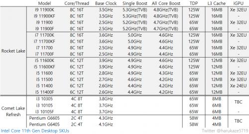 Intel Comet-Lake-S-Refresh-CPUs werden nicht der 11.ten Core-i-Generation zugeordnet