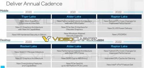 Raptor-Lake: Details zum Nachfolger der Alder-Lake-CPUs aufgetaucht