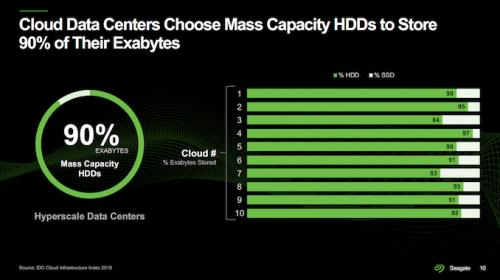 Seagate: Roadmap stellt HDDs mit 120 TB Speicherplatz in Aussicht
