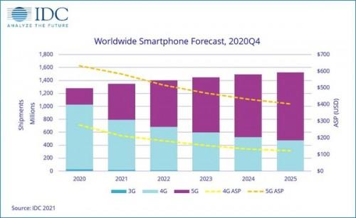 smartphone-markt-2021-5g.jpg
