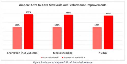 Ampere-Altra-Max-Prozessor-2.png